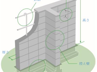 ブロック塀の撤去に補助金が出るようになりました。